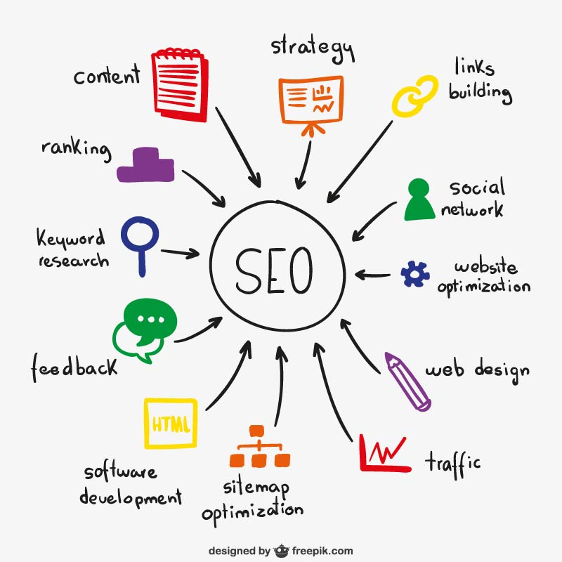 SEO and its components